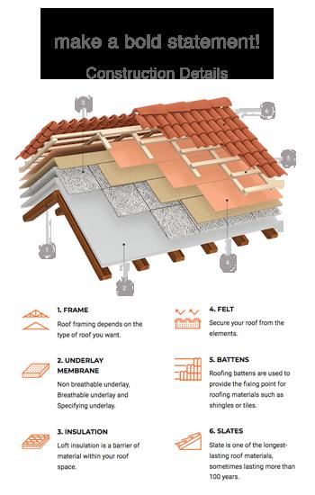 Elite roofing shingles